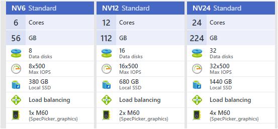Azure N-Series–High Performance GPU in the Cloud