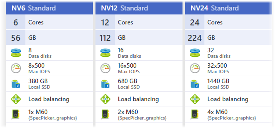 Azure N-Series–High Performance GPU in the Cloud